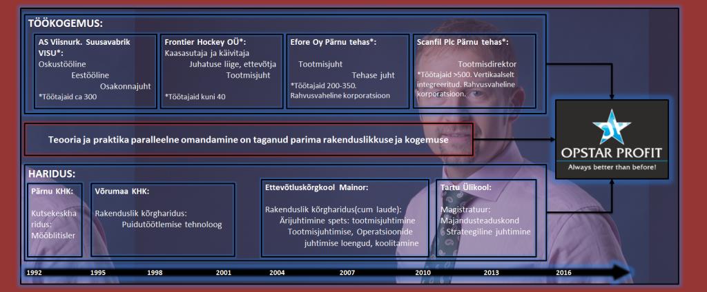 Andres Kase CV Protsessina