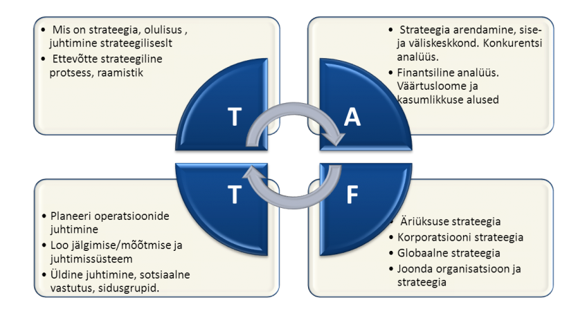 Strateegia protsess